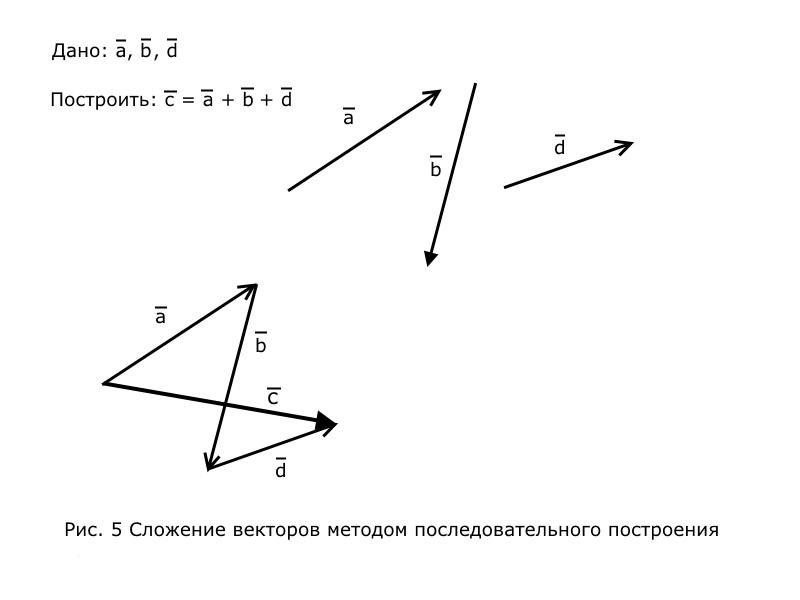 Вектор_сум_1
